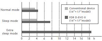 sleep mode comparison fujifilm vs conventional